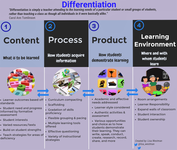 differentiation infographic