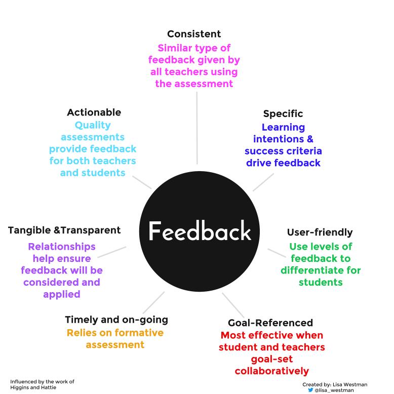 feedback-mind-map