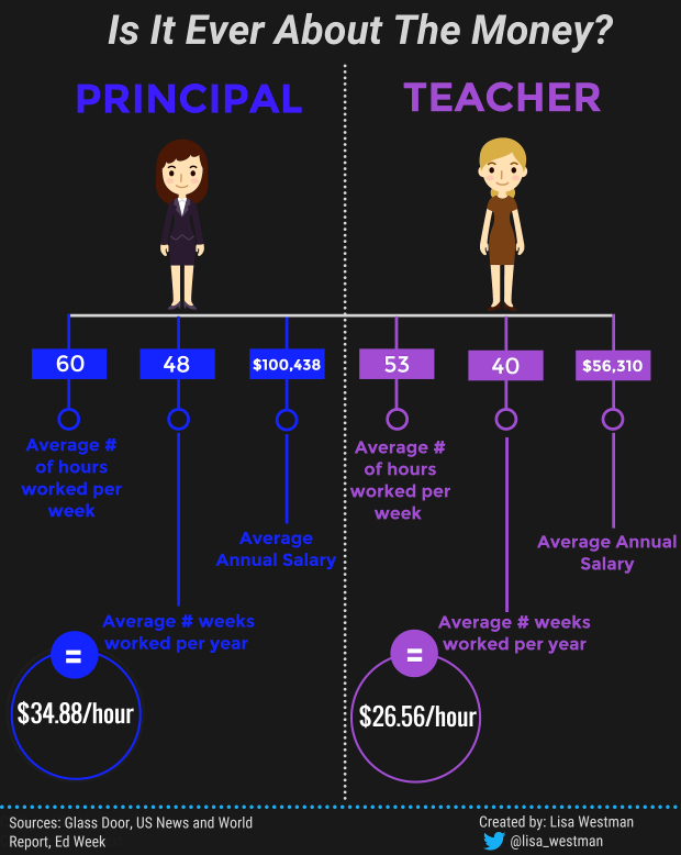 principal-vs-teacher-infographic-final