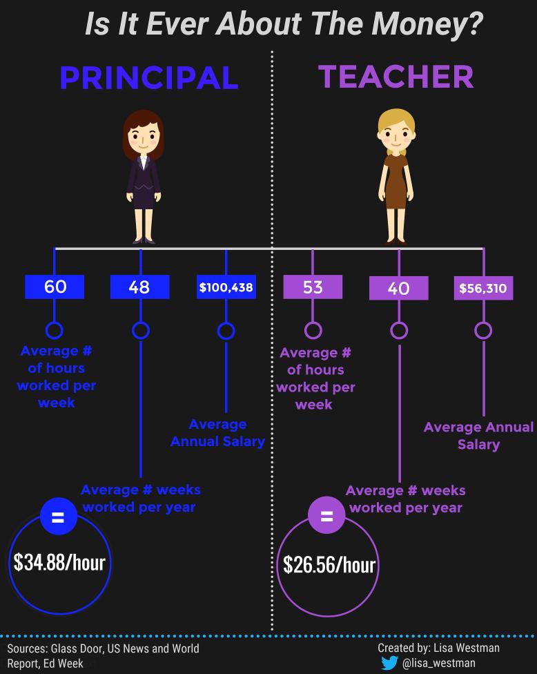 principal-vs-teacher-infographic-final