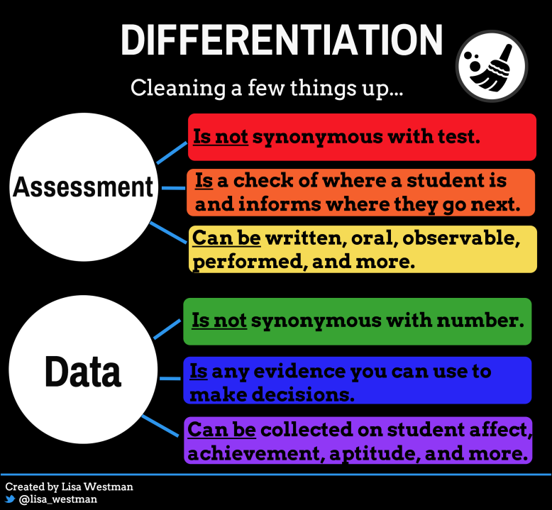 differentiation cleaning things up